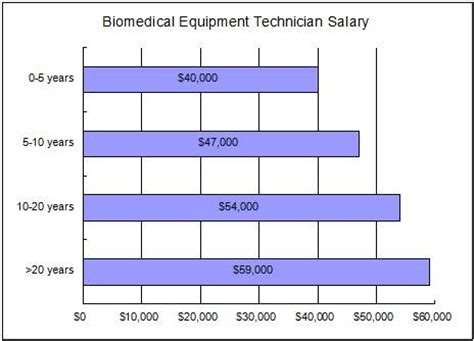 Equipment Technician Salary by Biomedical Equipment Technician