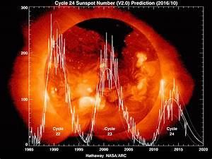 NASA/Marshall Solar Physics