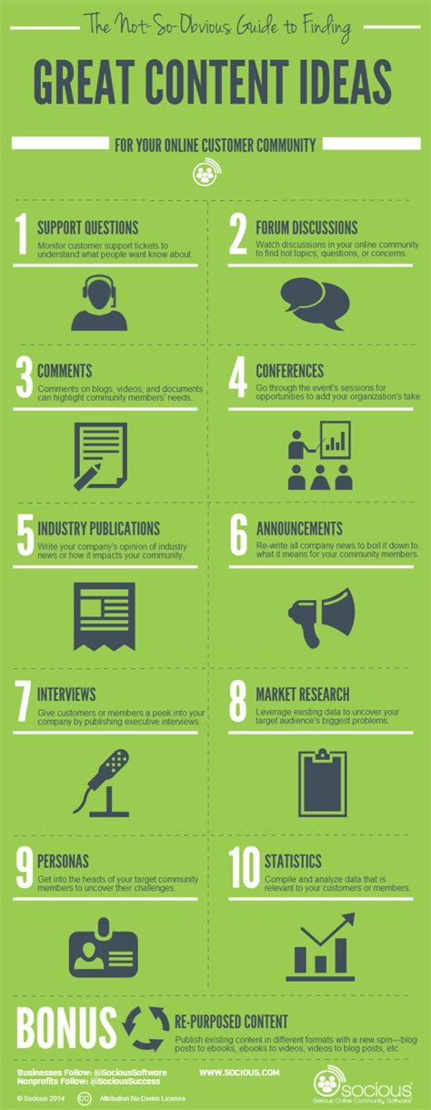 Finding Great Content Ideas {Infographic} - Best Infographics