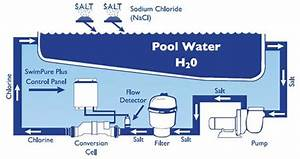 Looking After A Salt Water Swimming Pool