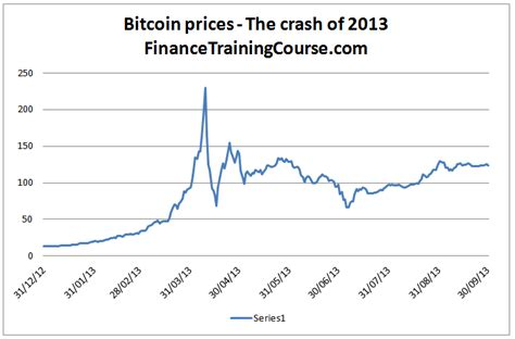 In the past there has been one cycle that has had a intracycle top and that was the cycle of 2013 , price peaked and crashed only to come up later that year to put in a higher high. Bitcoin bubbles - Dissecting pre and post bubble datasets