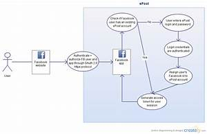 Facebook Login   Use Case Diagram  Uml