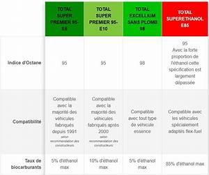 Installateur Kit Ethanol Lyon : bioethanol et garantie constructeur ~ Medecine-chirurgie-esthetiques.com Avis de Voitures