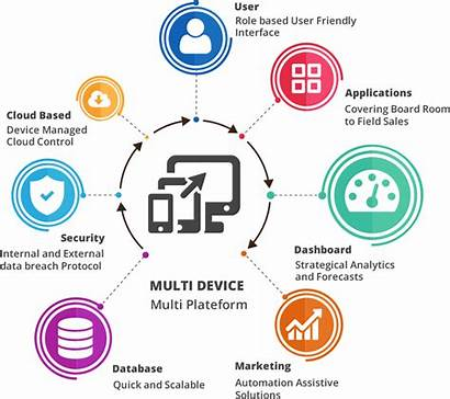 Mobility Enterprise Solutions Services Business Mobile Applications