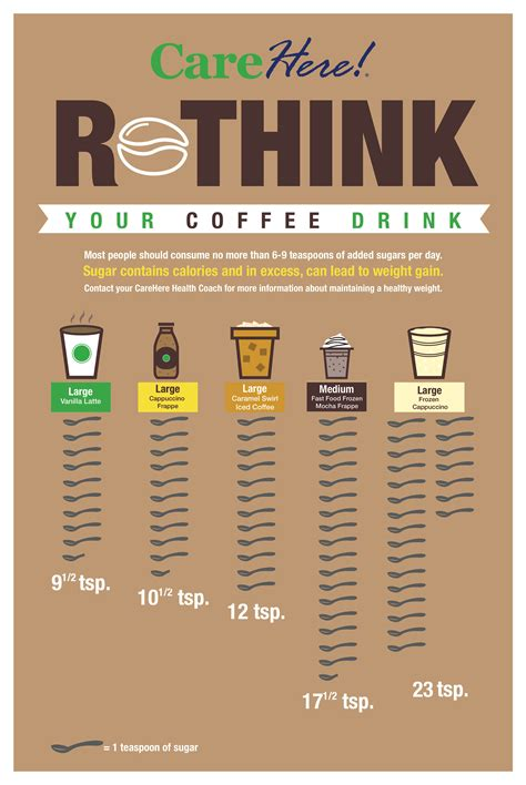 However, if you're trying to keep an eye on your sugar intake. Rethink your coffee drink- Most people should consume no more than 6-9 teaspoons of added sugars ...