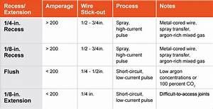 Ha 2997  Welder Parts Diagram Moreover Lincoln Welder