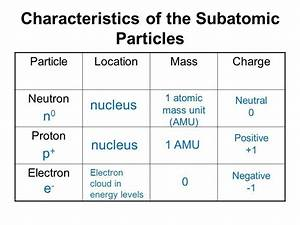 What Are The Characteristics Of Electron  Proton And