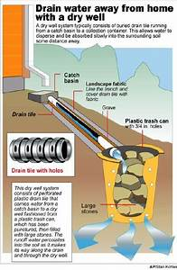 How To Properly Terminate A Sump Pump Discharge Line
