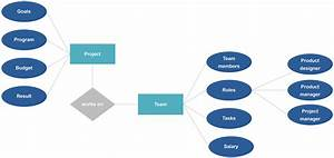 Entity Relationship Diagram  Erd  Example  U0026 A Free Template