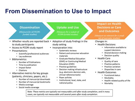 Dissemination Plan Template by Planning Our Evaluation Reporting The Results Pcori