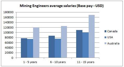 mechanical designer salary engineer salary mechanical 2017 2018 2019 ford price