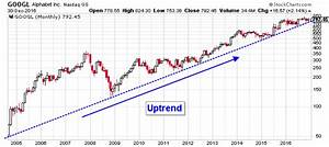 Alphabet Inc (NASDAQ:GOOG): This Google Stock Chart Says ...