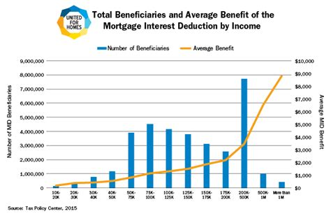 Fact of the Week: Mortgage Interest Deduction Benefits ...