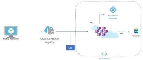 orchestrating production grade workloads  azure