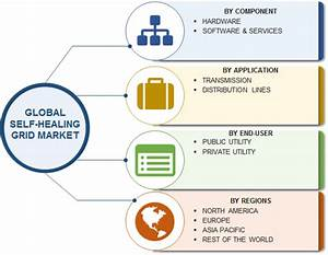 Self-Healing Grid Market Research Report | MRFR - News and ...