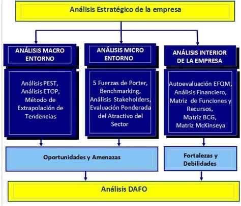 Análisis Macro Y Micro Entorno  Gestión Empresarial
