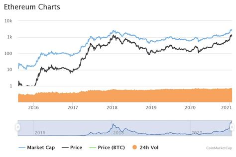 Ethereum Price Prediction End Of 2021 Reddit - Crypto ...