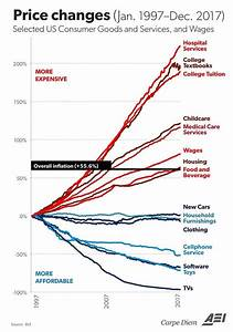 Think Before You Donate Chart Graph Depicting Reasons For Decline Of Living Standards In