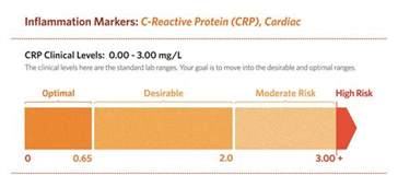 is there an optimal cut value for highly sensitive crp