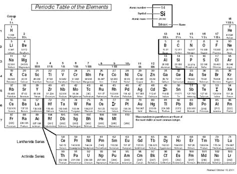 Oxford labs periodic table oxford labs periodic table 0 comments urtaz Choice Image