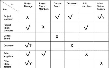 Project Communications Plan