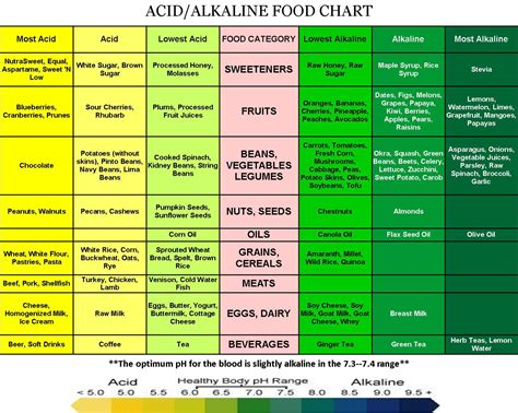 onatural   proper ph balanced system  crucial   health