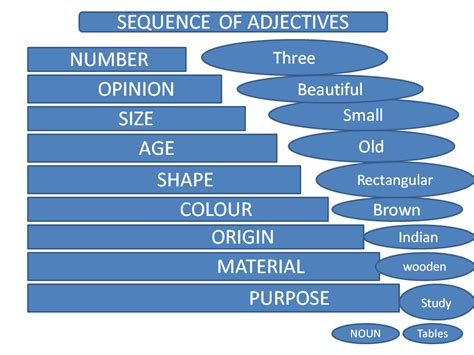 Sequence Of Adjectives  Multiple Adjective Ordering Lessons24x7
