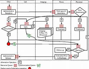 Pdf  Control Of Patient Flow In Emergency Departments  Or