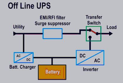 Types Uninterruptible Power Supply Devices With Working