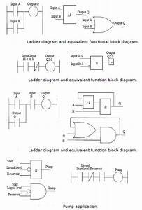 Function Blocks In Programmable Logic Controllers Tutorial 29 November 2019
