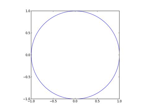 python plot circle on unequal axes with pyplot stack
