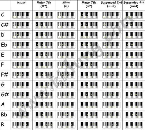 piano chord charts