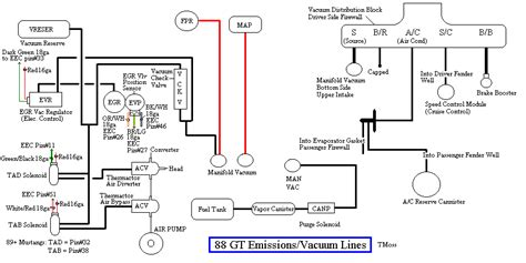 Need Pic Diagram Vacuum Lines Mustang Forums