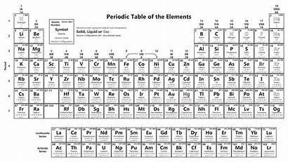 Table Periodic Elements