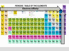 Electron Affinity and Negativity About the MCAT