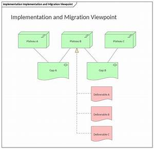 Implementation And Migration Viewpoint