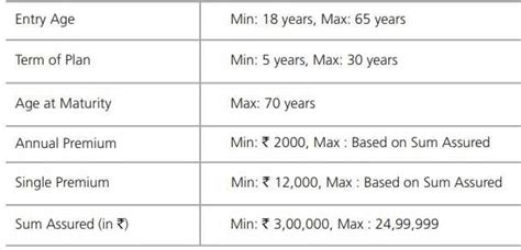 We have a solution for this, pay kotak life insurance company limited premiums on time through paytm and all you have to do is follow a few simple steps. Kotak Term Plan comes with low premiums - Should you opt?   Myinvestmentideas.com