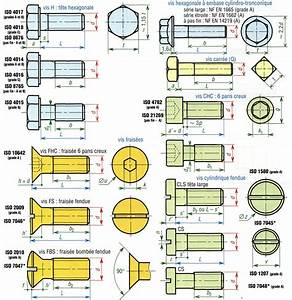Different Type De Vis : visserie boulonnerie et crous ~ Premium-room.com Idées de Décoration