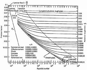 The Moody Diagram Showing Dependence Of The Pipe