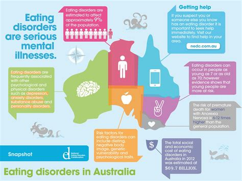 Image Disorder Fighting Anorexia Different Types Of Disorders