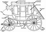 Stagecoach Concord Wagon Stagecoaches Coach Horse Drawn Western Undercarriage Wells Fargo Covered Wagons Plans Stage Giveaway Wooden Madera Toy Template sketch template