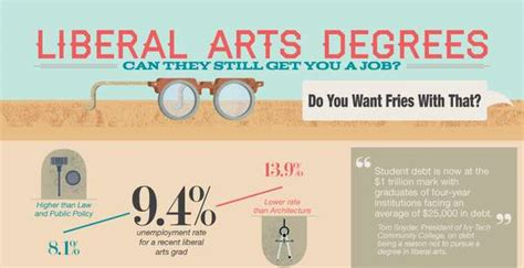 arts degree infographics liberal arts degree career