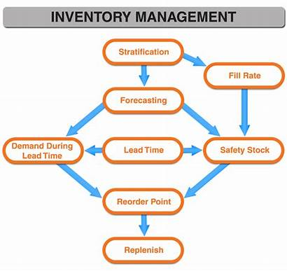 Inventory Management Solutions Diagram Forecasting Reorder Stratification