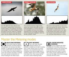 Photography Camera Modes Cheat Sheet