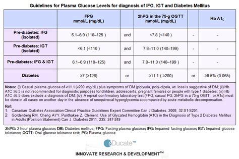 educate diabetes mellitus