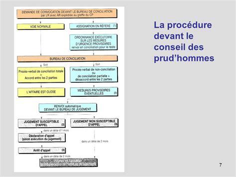 bureau de conciliation prud hommes le conseil des prud hommes cph ppt