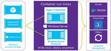 hyper  containers webopedia definition