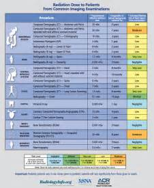 college registries new radiation dose chart now available american college