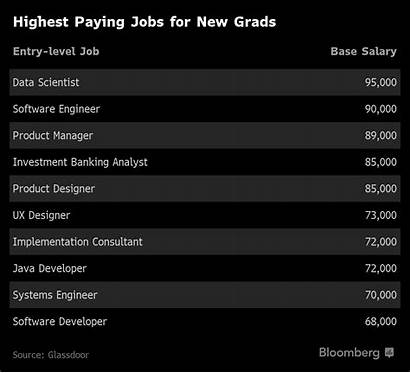 Jobs Highest Paying Paid Salaries Skills Pay