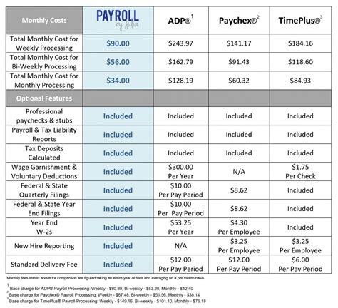 Payroll Price Comparison  Longview Wa  Kalama Wa. Tata Aig Overseas Insurance Moving Pod Rates. Applying For A Mortgage Irvine Divorce Lawyer. Loadrunner Trial Version Free Download. Best Anti Inflammatory For Knee Pain